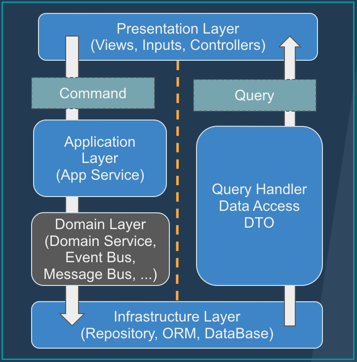 seperation between comand and user, backend