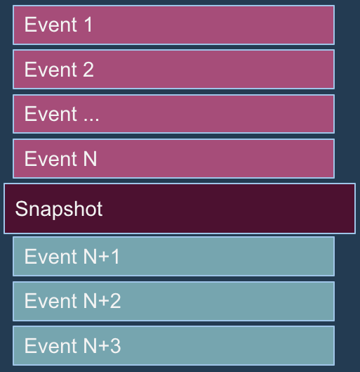 backend events