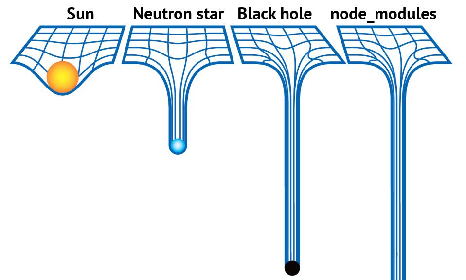 Node modules