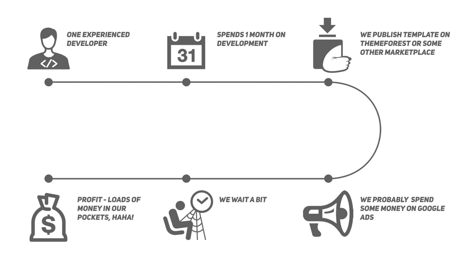 templates development cycle