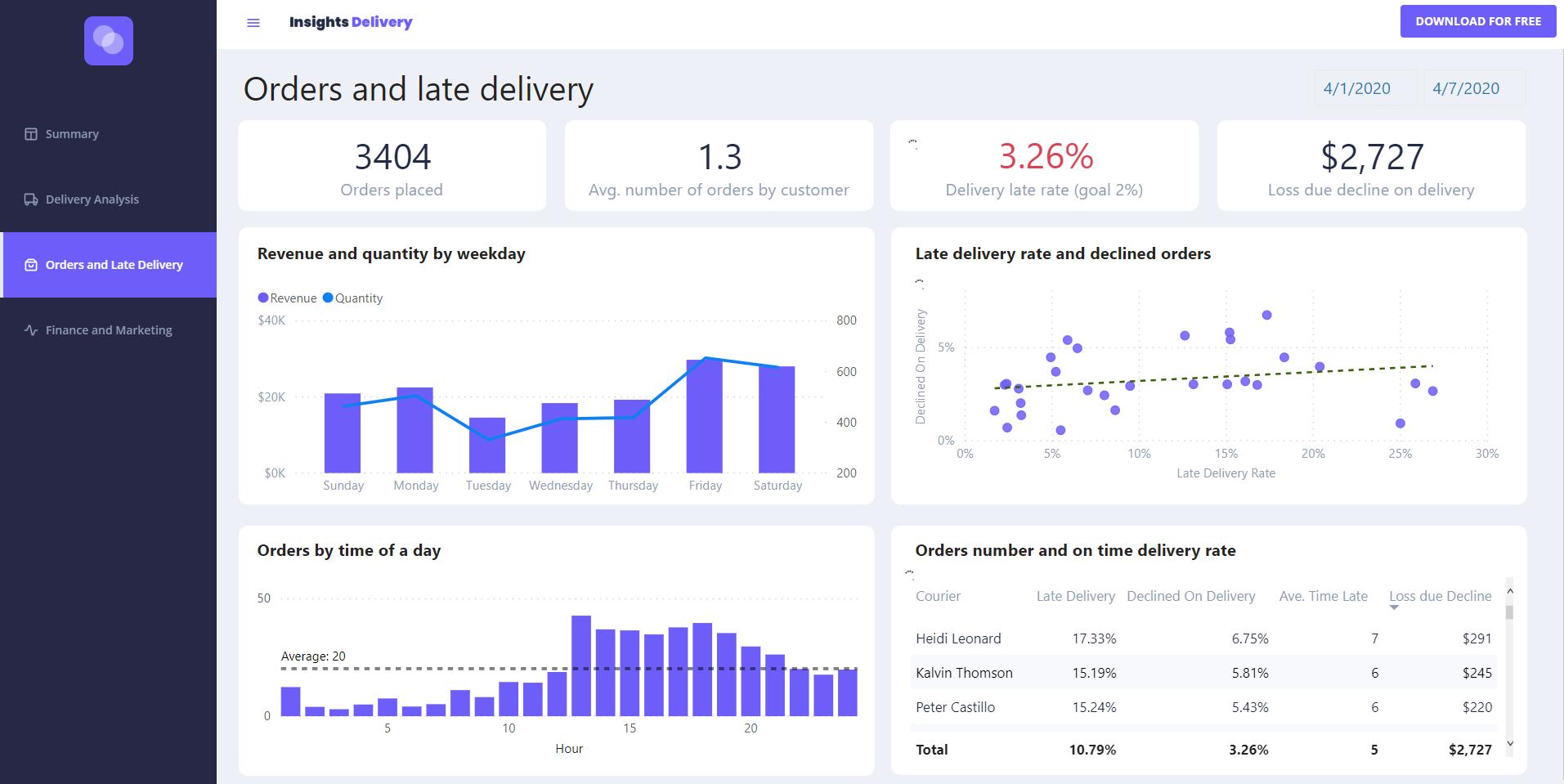 Insights Delivery BI Dashboard