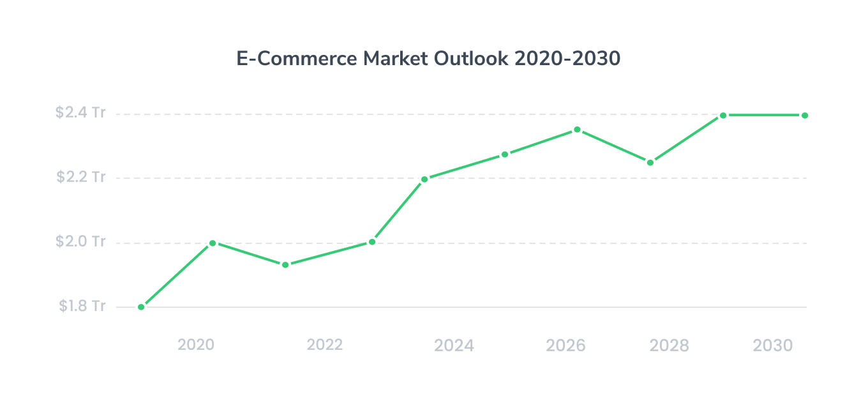 E-Commerce Market Outlook 2020-2030