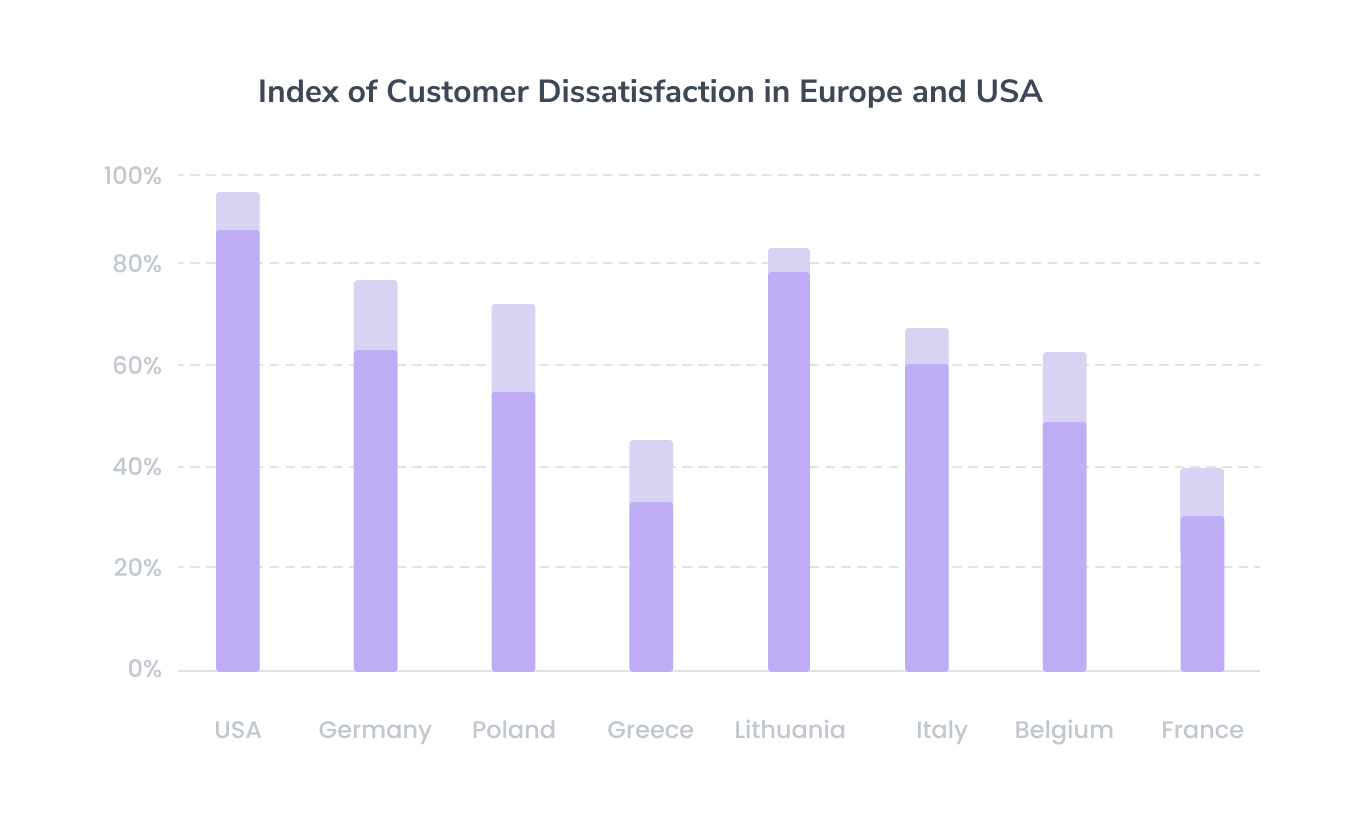 Index of Customer Dissatisfaction in Europe and USA