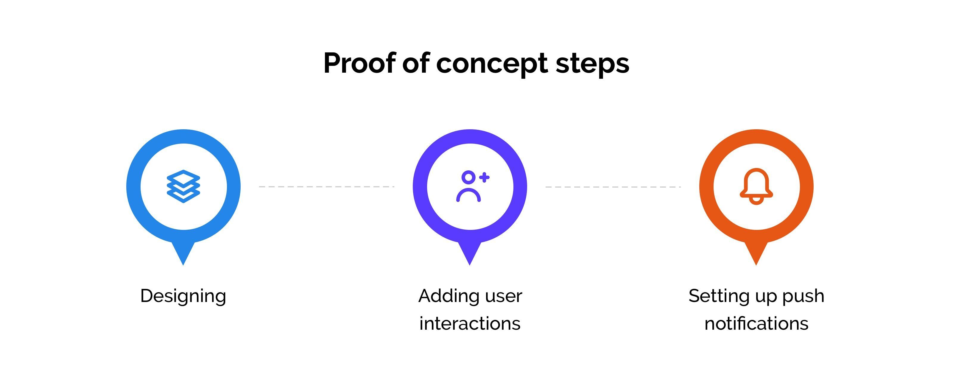 Proof of concept steps
