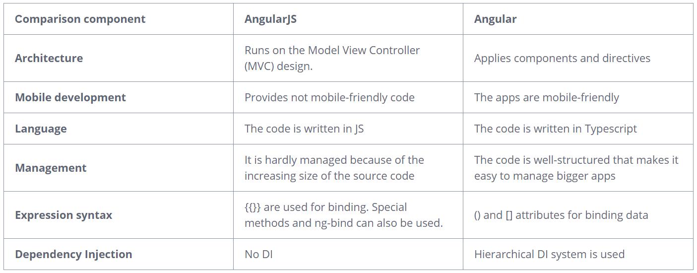 AngularJS versus Angular