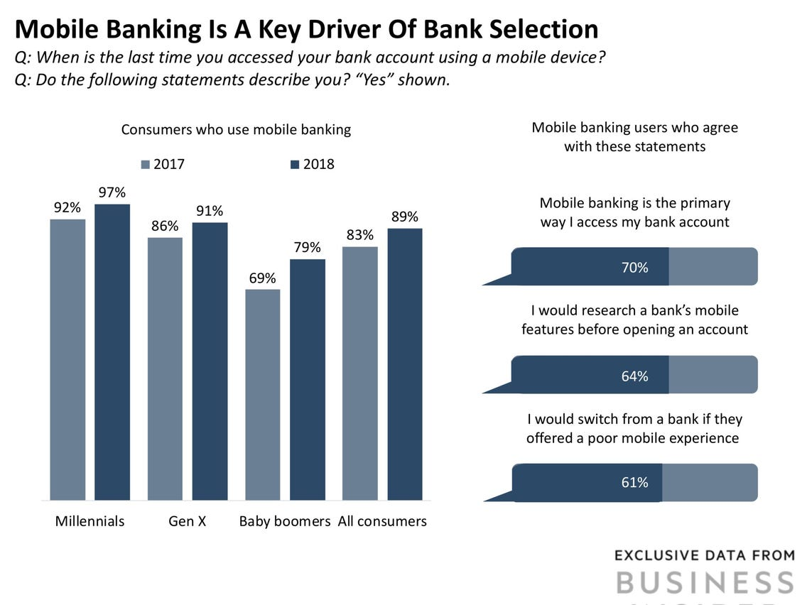Key driver of bank selection