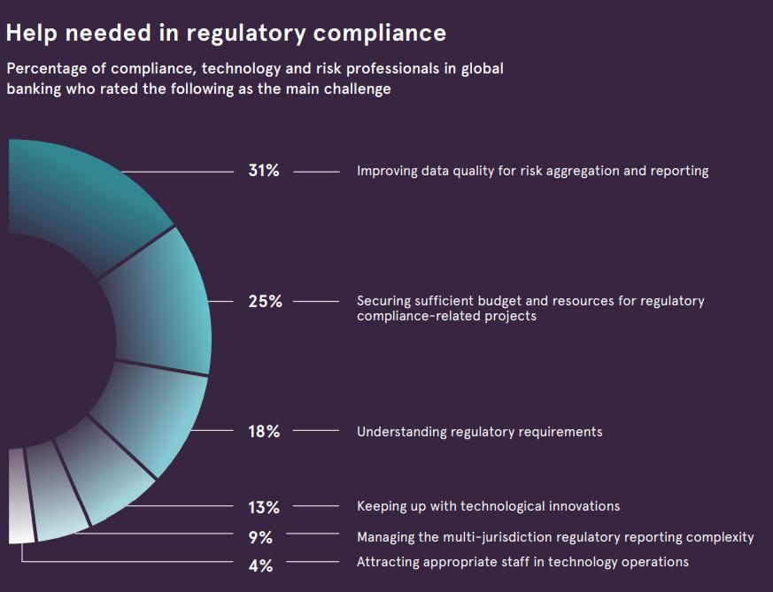 Needs in regulatory compliance
