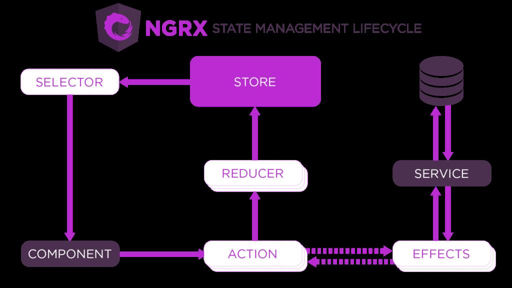 NgRx: Reactive libraries for Angular