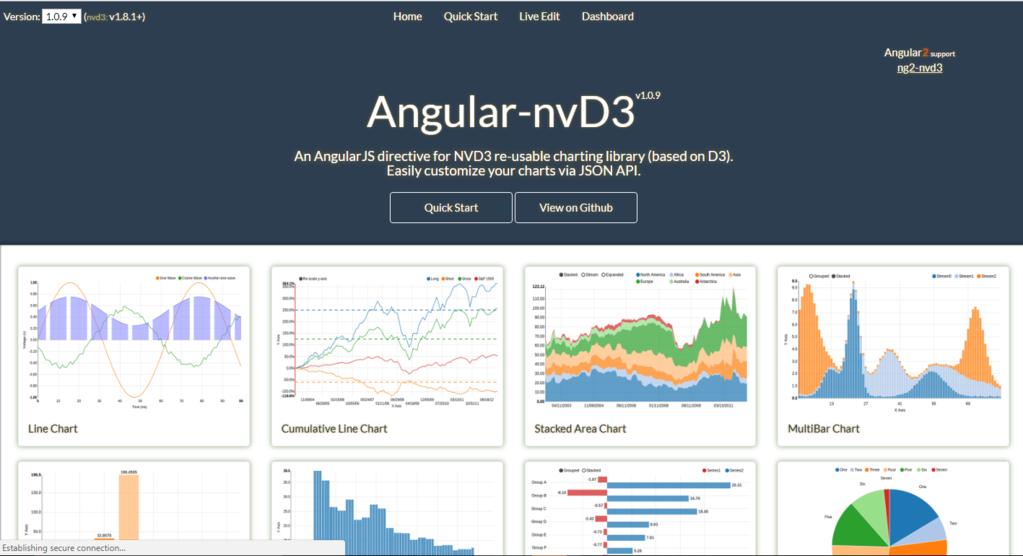 Angular-nvD3