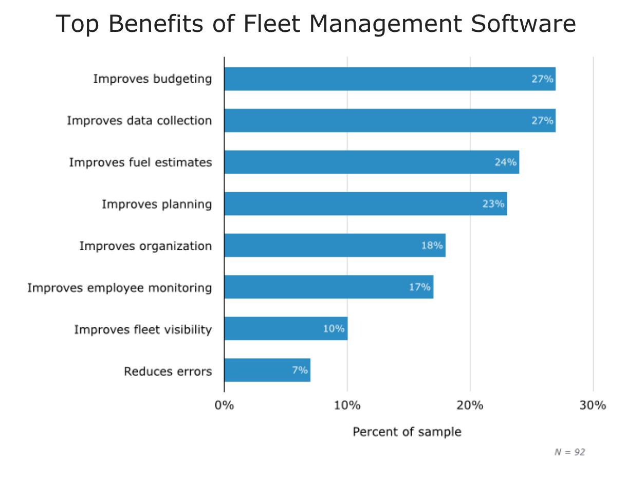Top benefits of Fleet Management Software