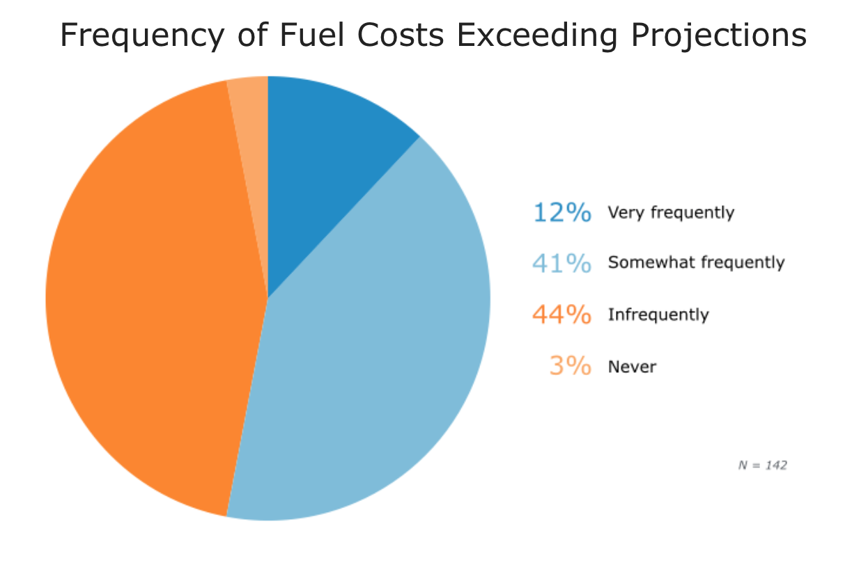 Fuel Costs Exceeding Projections