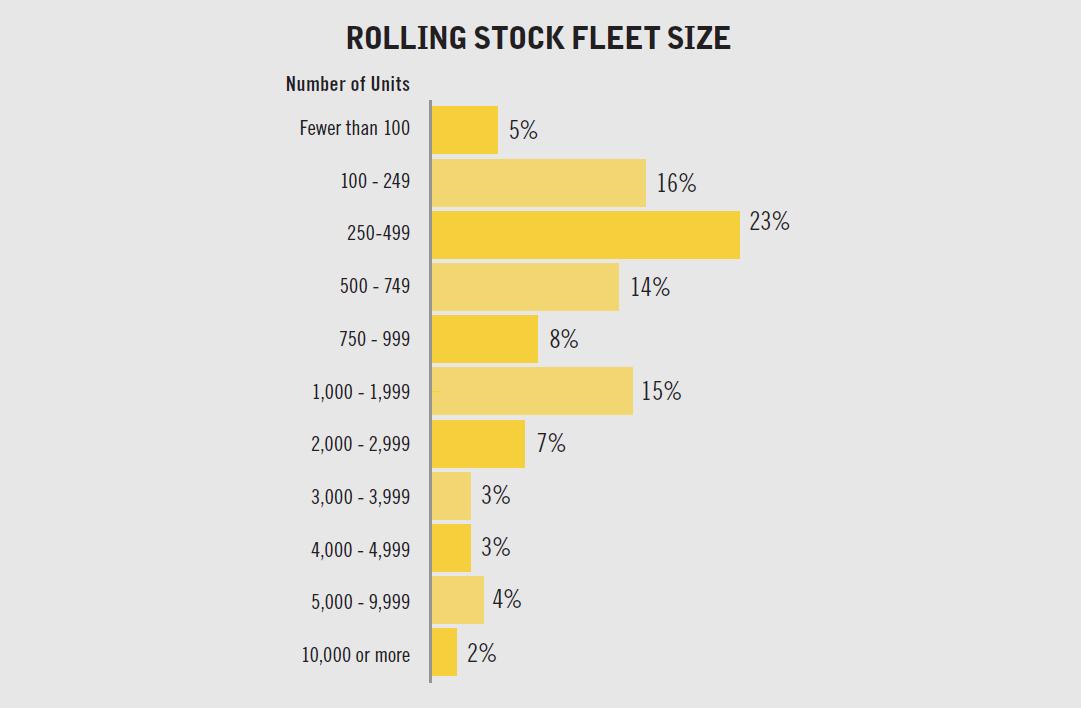 Rolling Stock Fleet Size