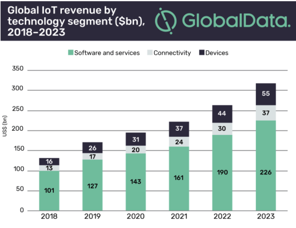 Global IoT revenue