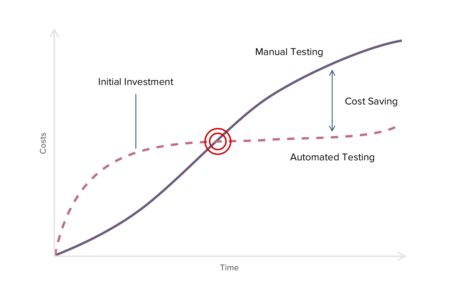 Costs and Time graphic