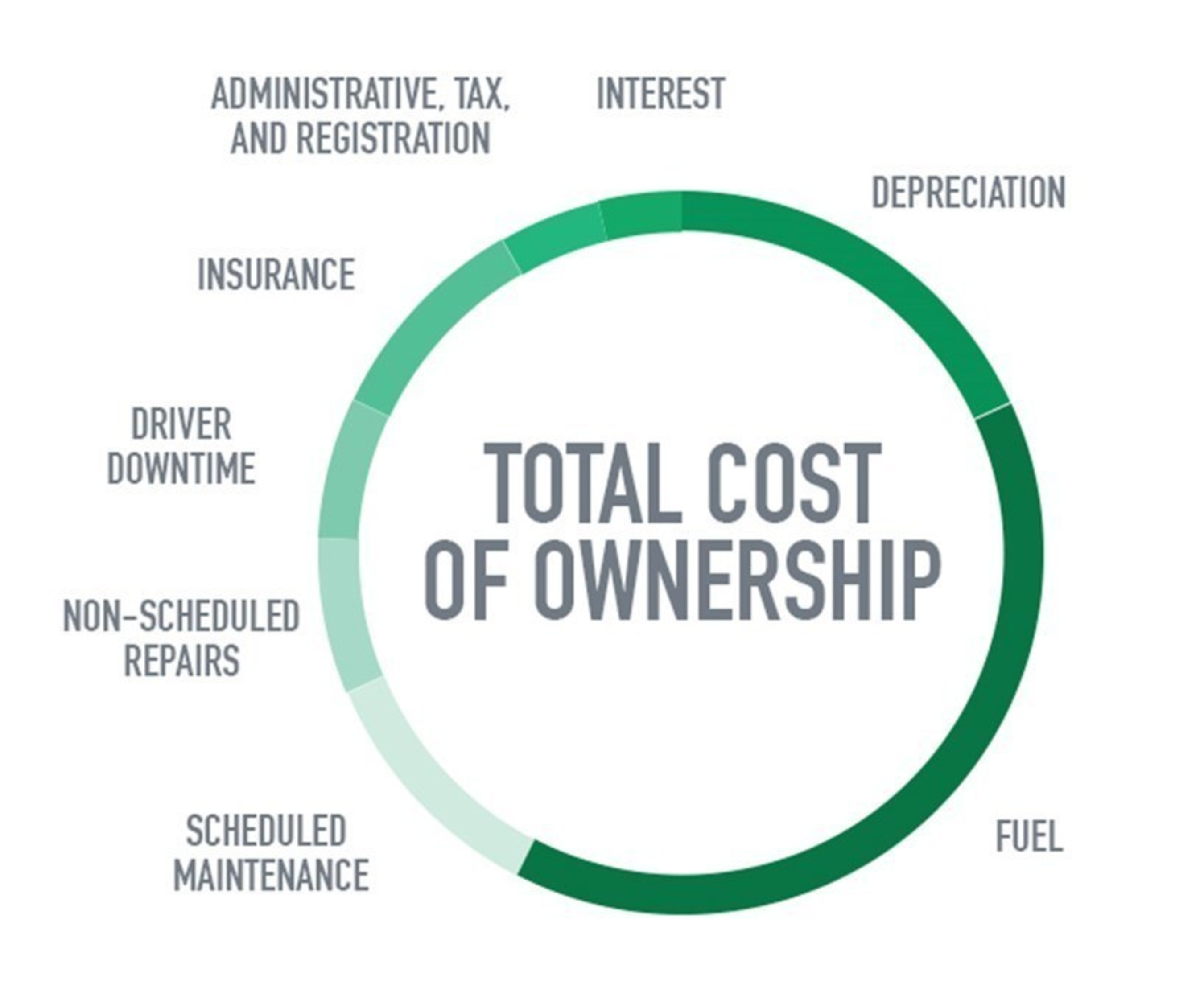 The total cost of ownership