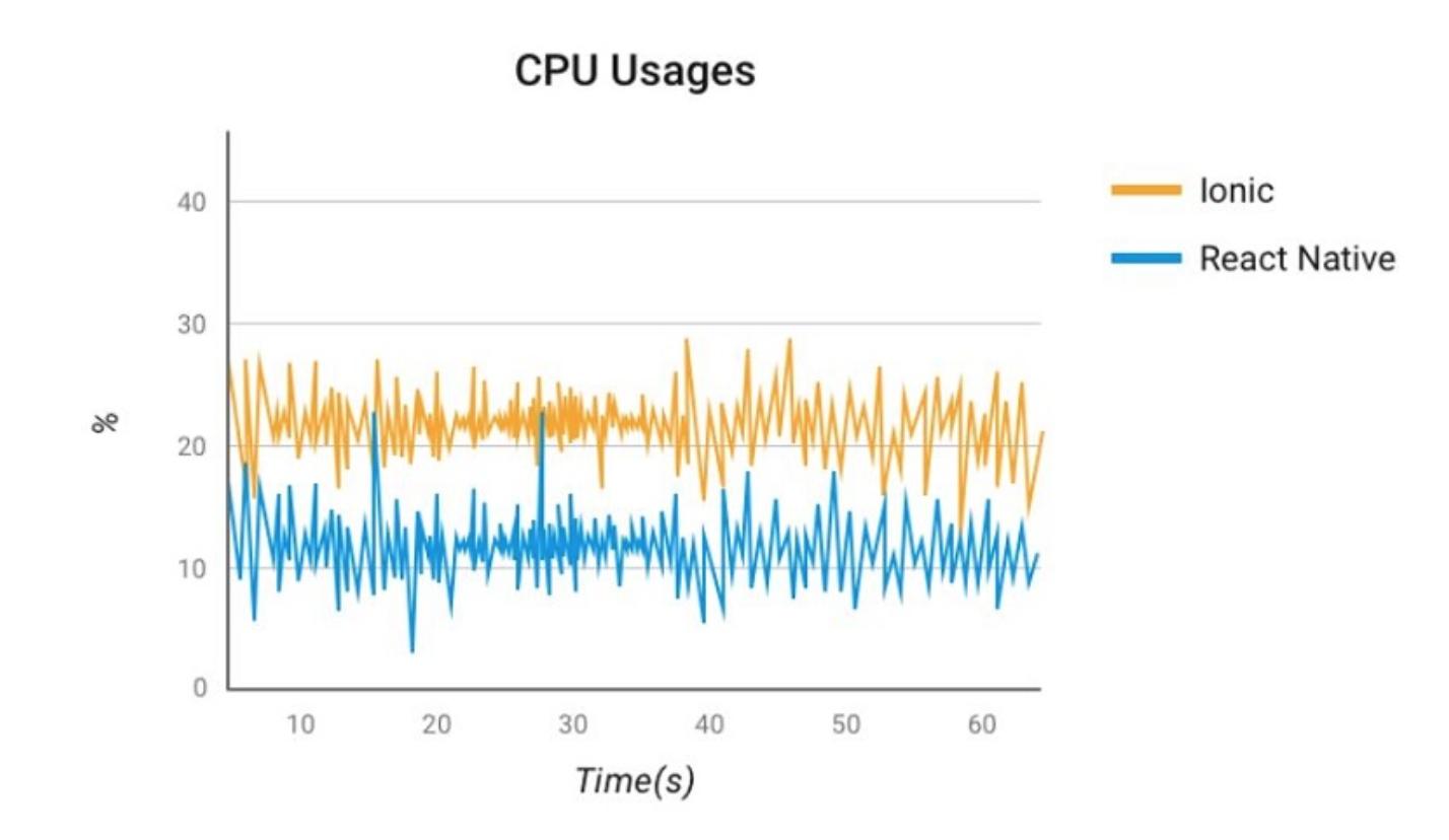 CPU Usages