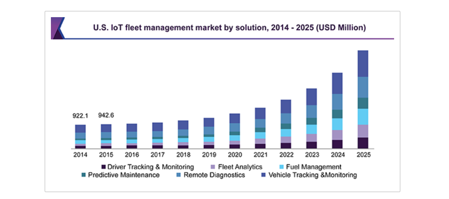 IoT market by solutions