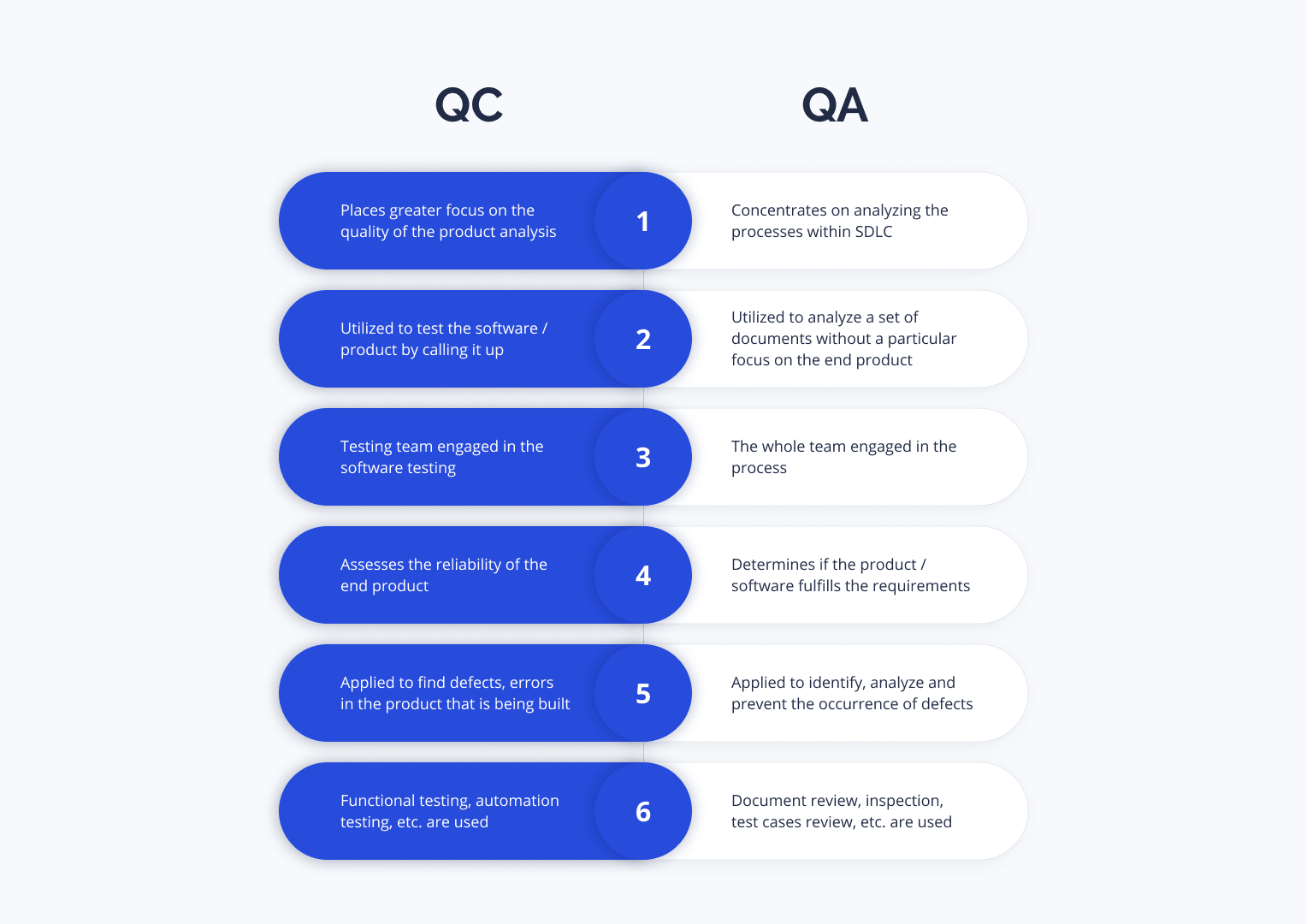 What is QA and QC