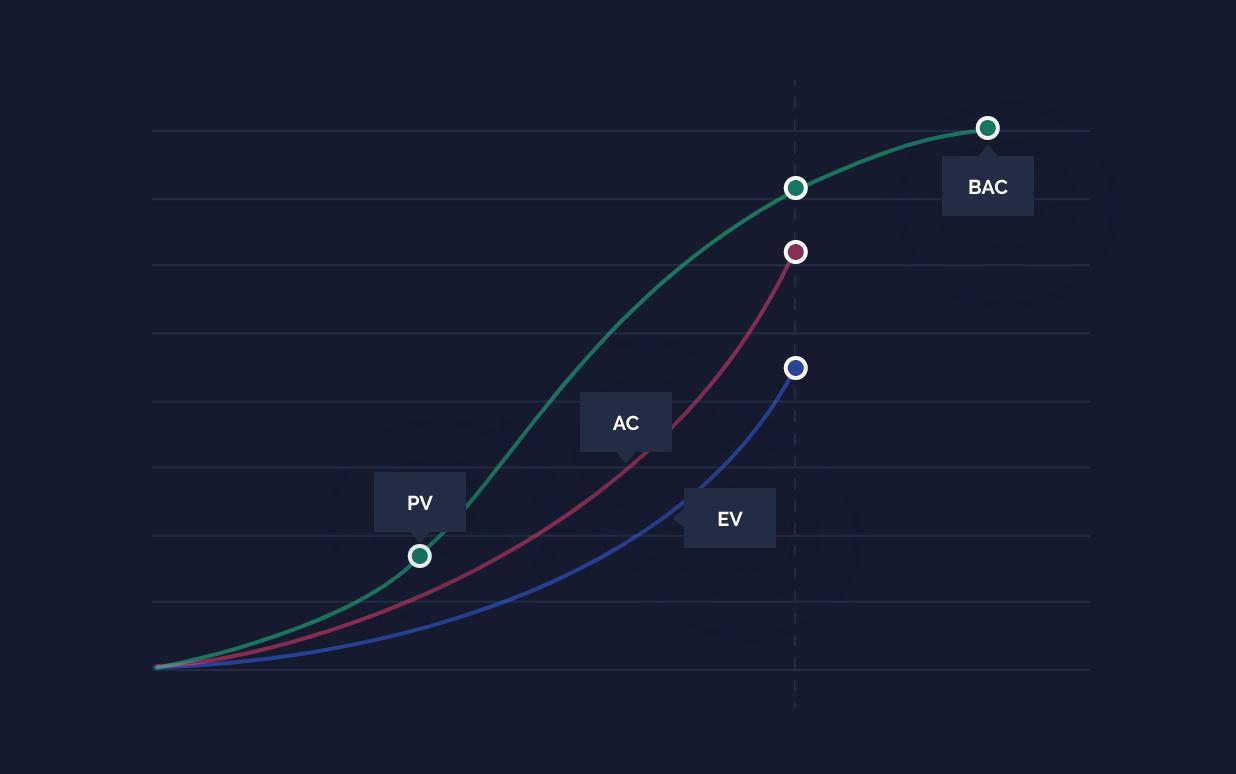 Project cost comparison curves