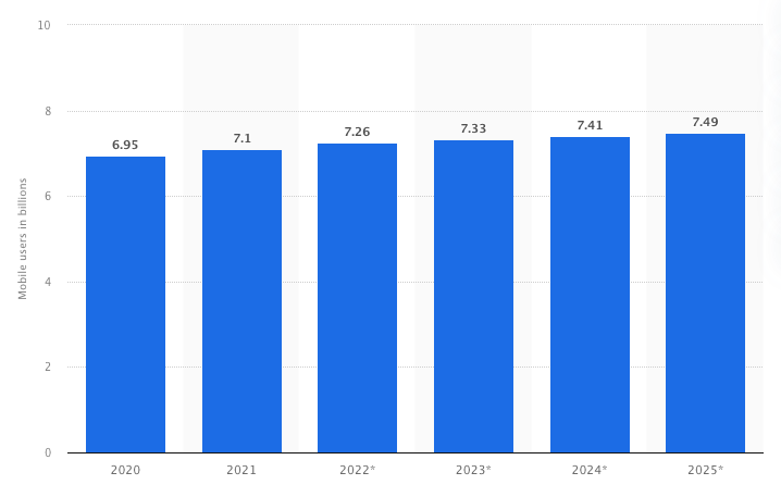 The number of mobile apps users dynamic 2020-2025, statista.com.