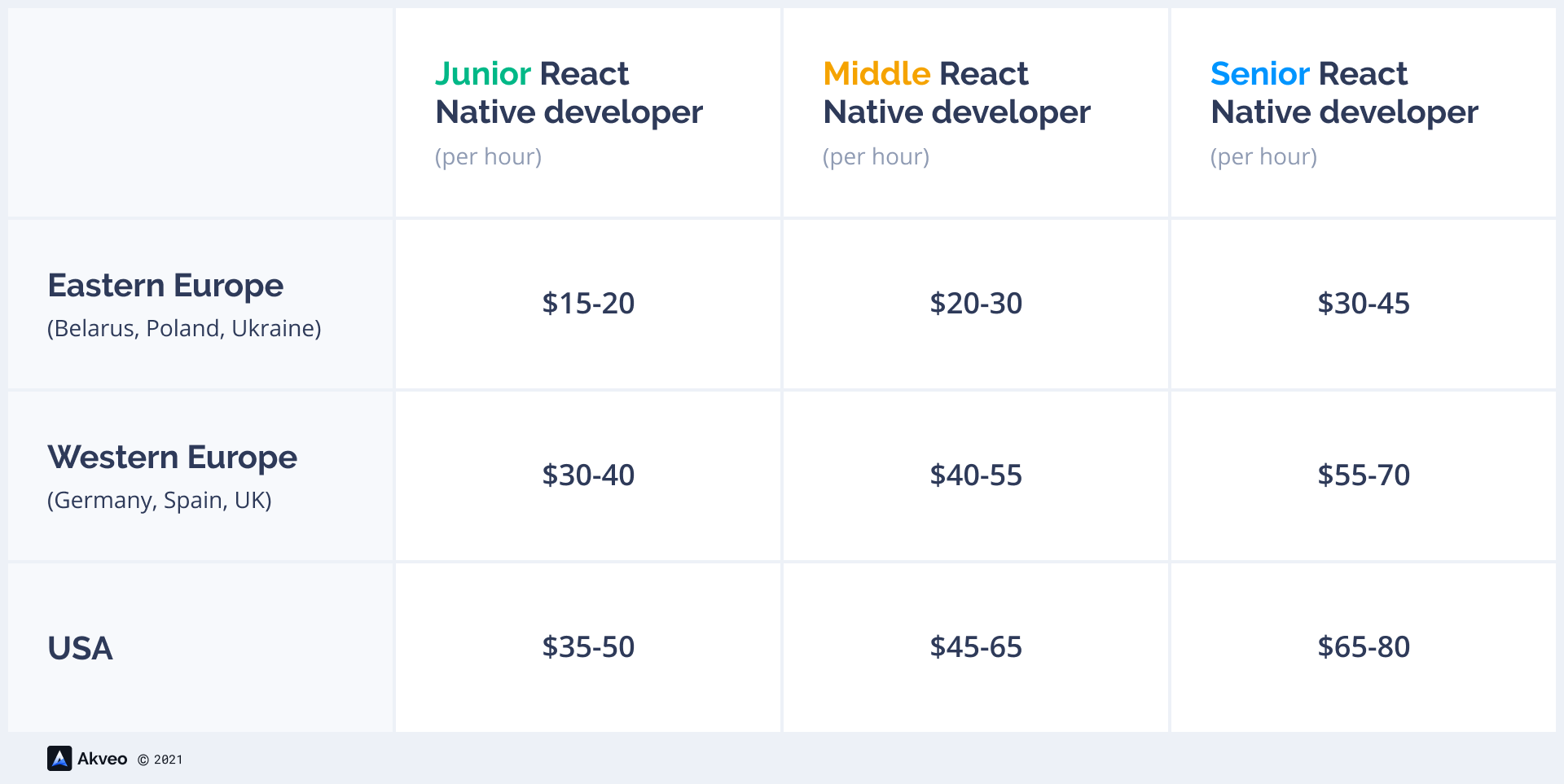 React Native developers salary in different countries in 2021 comparison table.