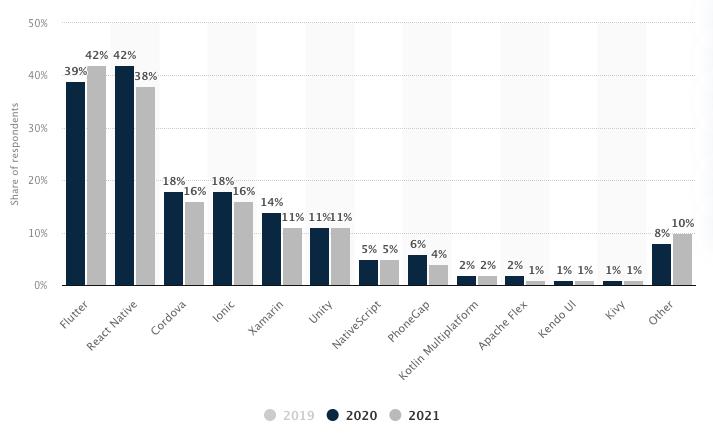 Users distribution across the cross-platform mobile development frameworks in 2020-2021