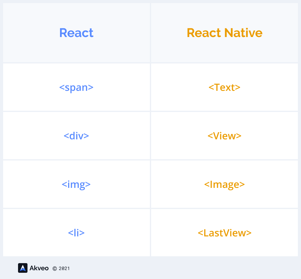 React and React Native components comparison