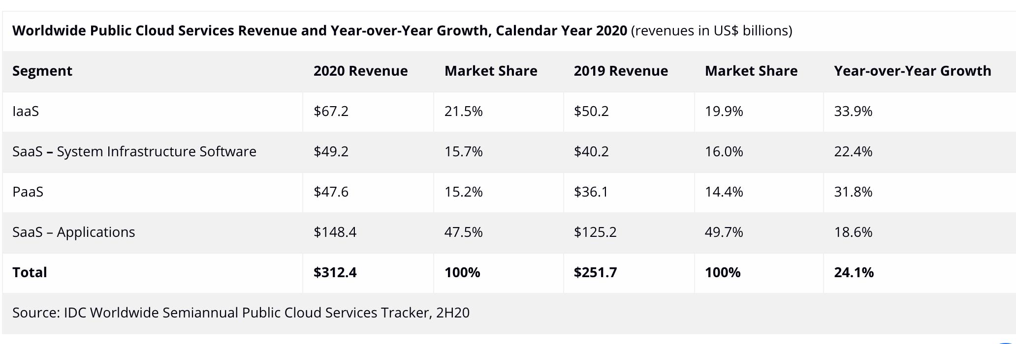 Public Cloud Services Revenue