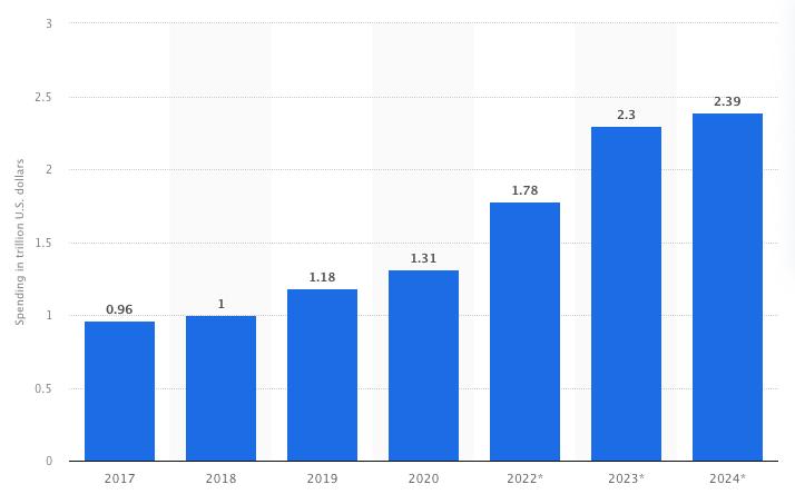 Global digital transformation spending 2017-2024 (in trillion US dollars). Statista.com