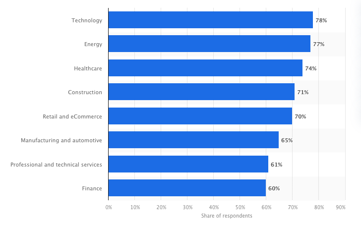 Digital transformation success rate throughout industries in 2021. Statista.com