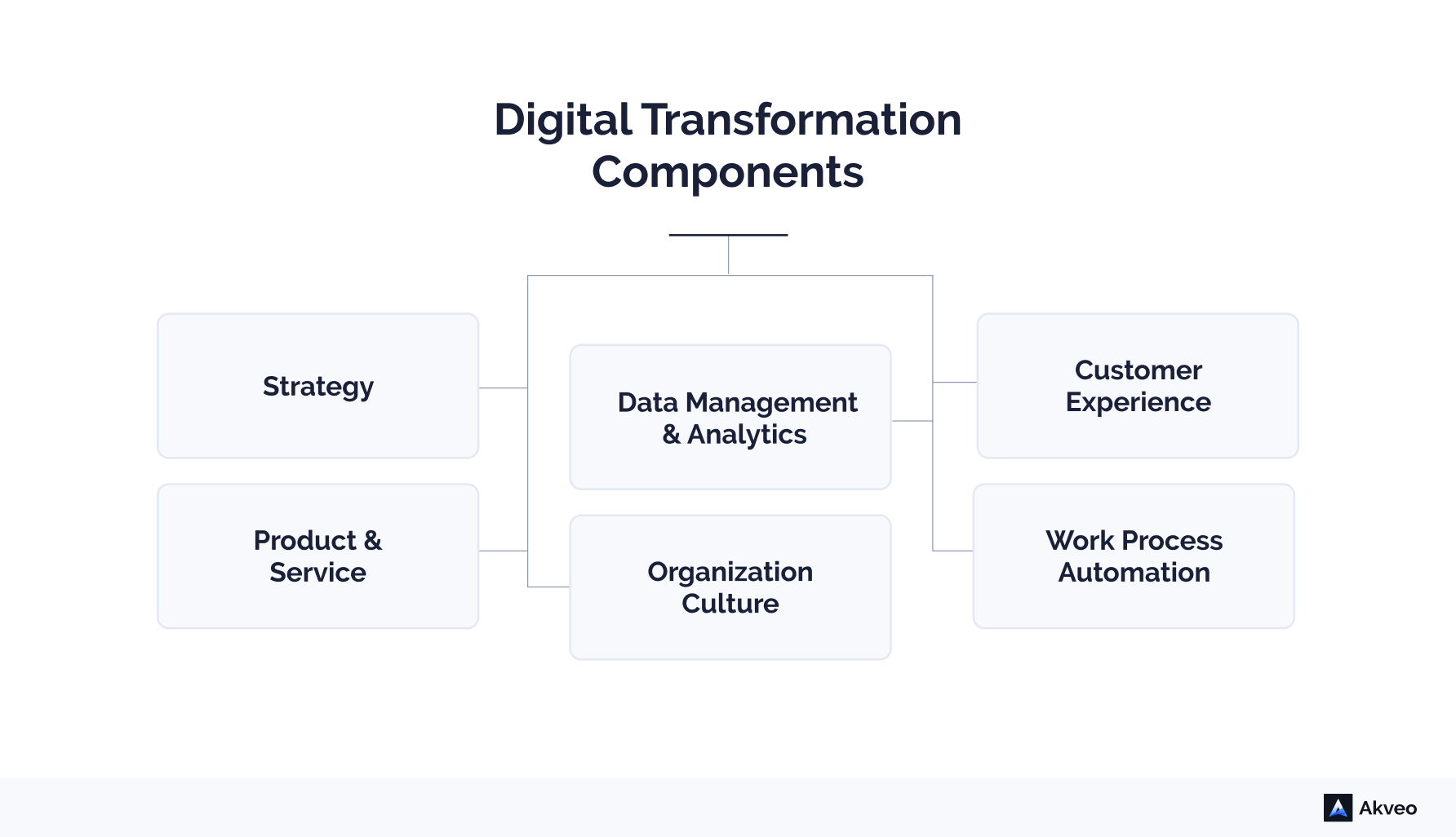 Digital Transformation Components