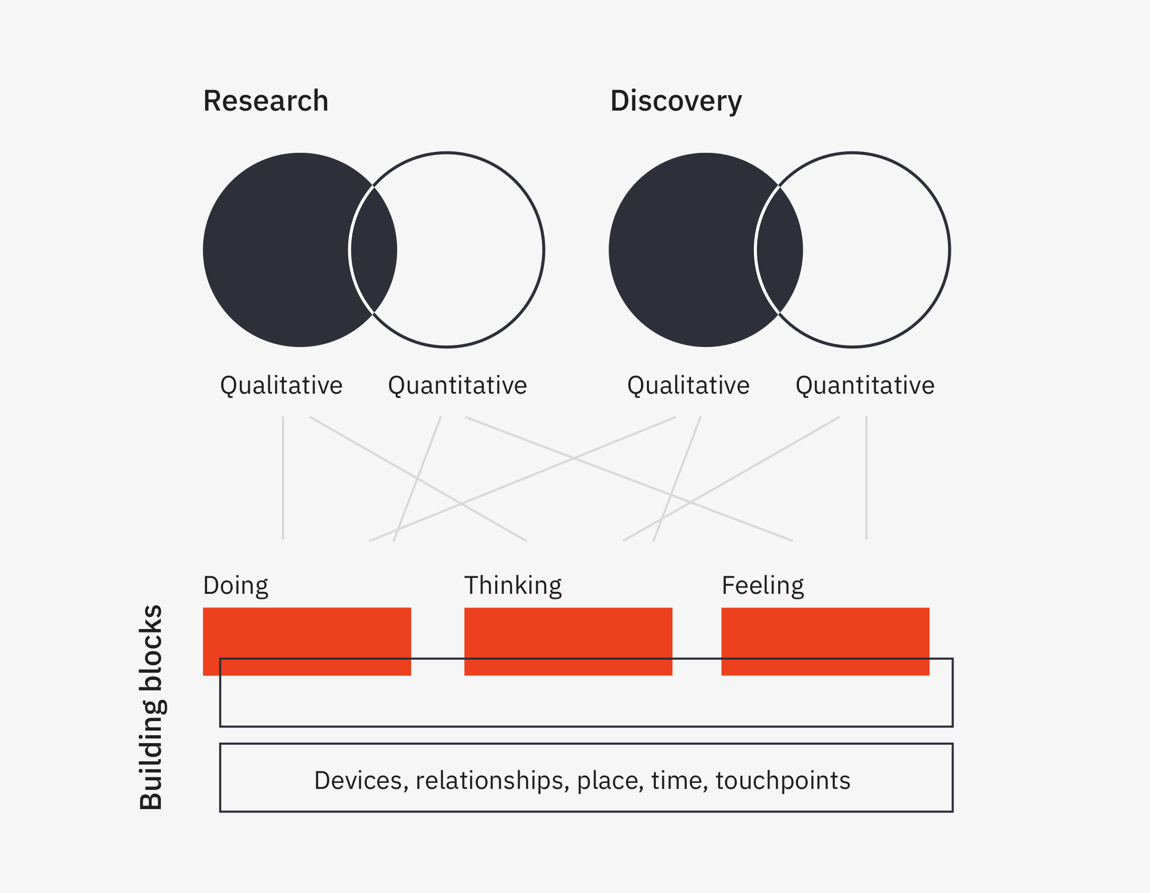 Diagram of what research and discovery can tell you