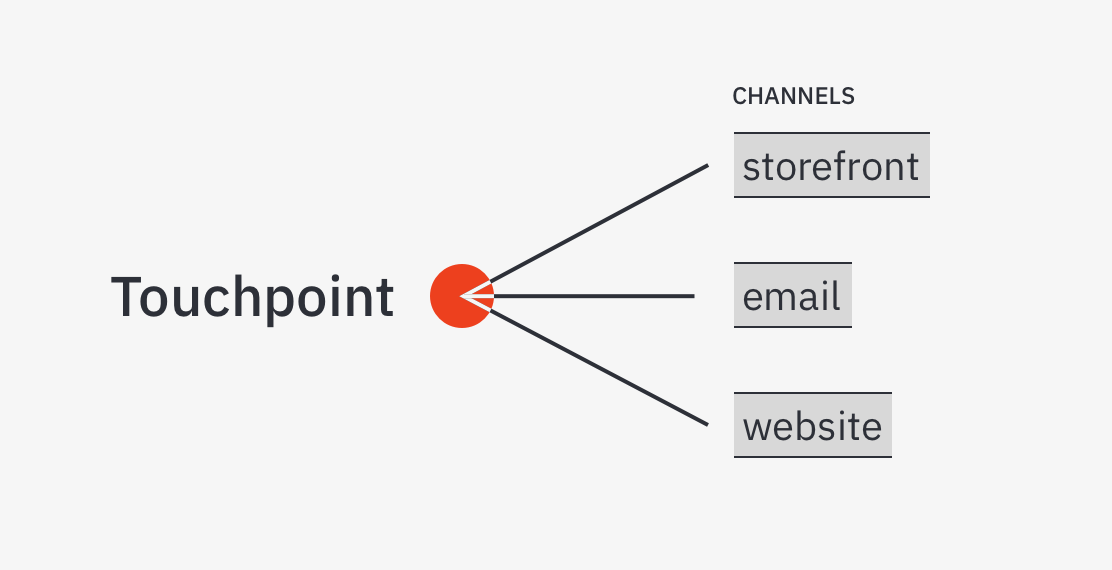 touchpoint diagram