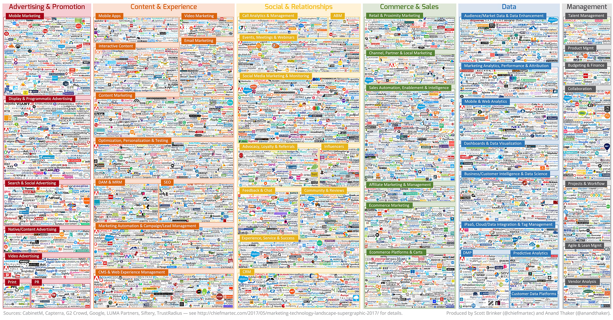 Insane Martech Landscape Thousands of Tools