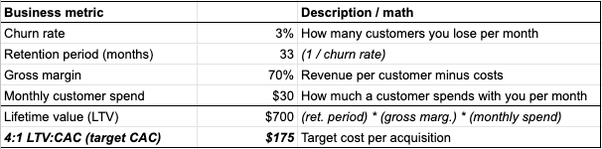 Basic funnel math example for beginner marketers
