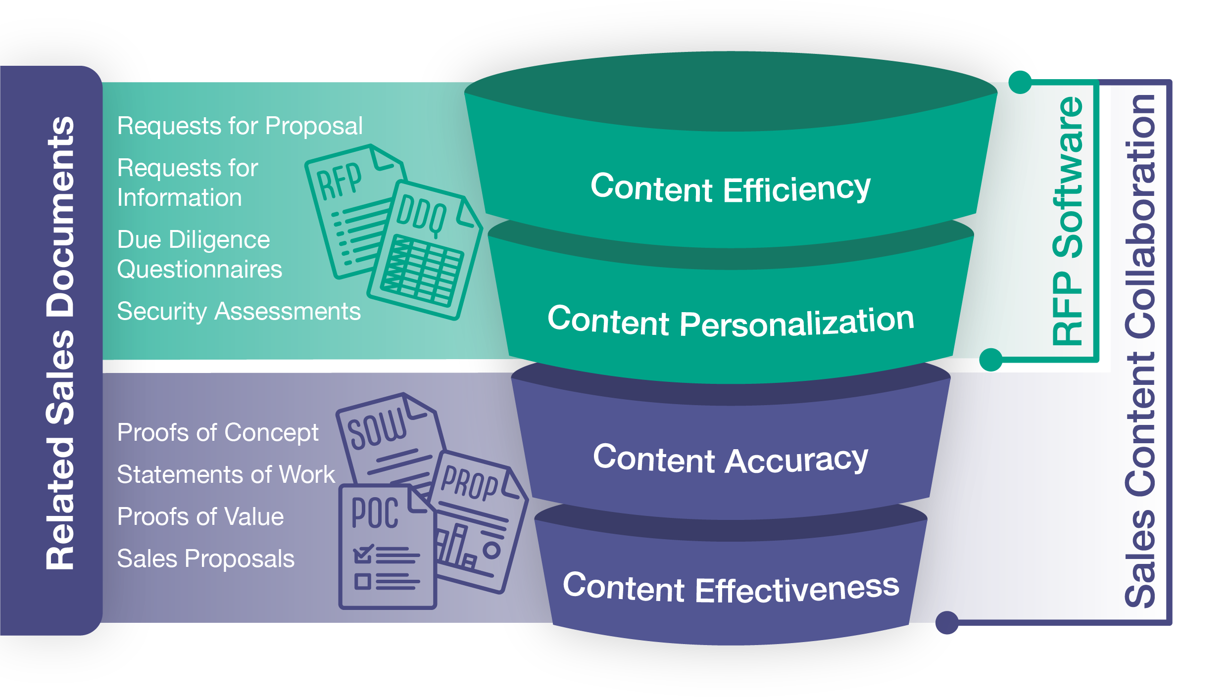 Requests for Proposal Software focuses on Content Efficiency and Content Personalization (with typical use cases being RFPs and Security Questionnaires. Sales Content Collaboration, on the other hand, satisfies both efficiency and personalization while also satisfying Content Accuracy and Content Effectiveness (with typical use cases also including POCs, SOWs, and Proposals)