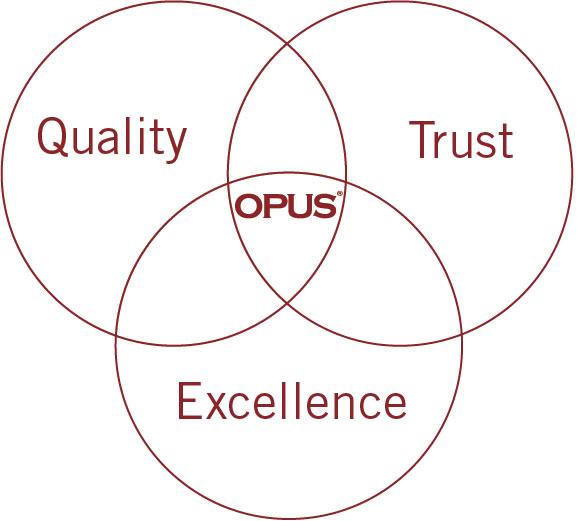 OPUS manifesto