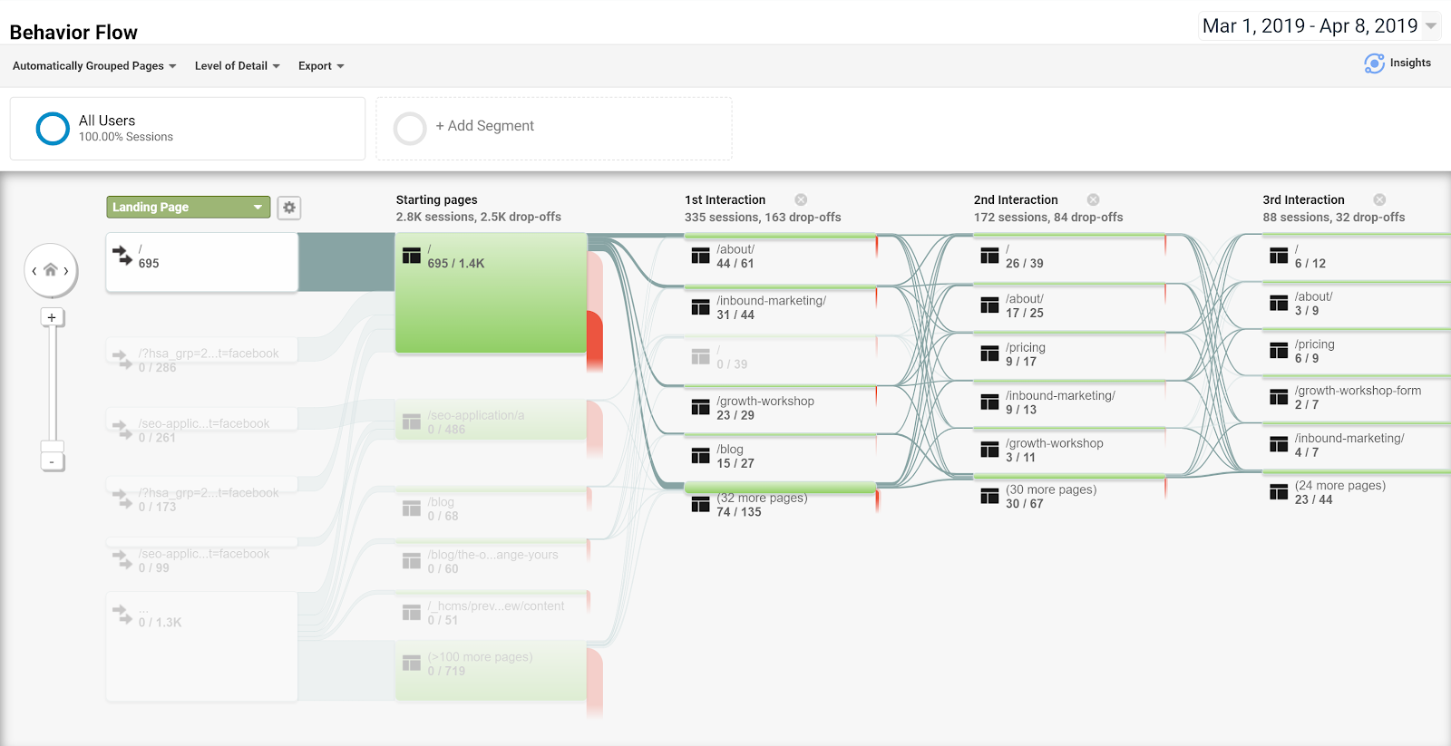Google Analytics Behaviour Flow Example