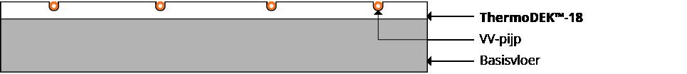 Systeem ThermoDEK™-18