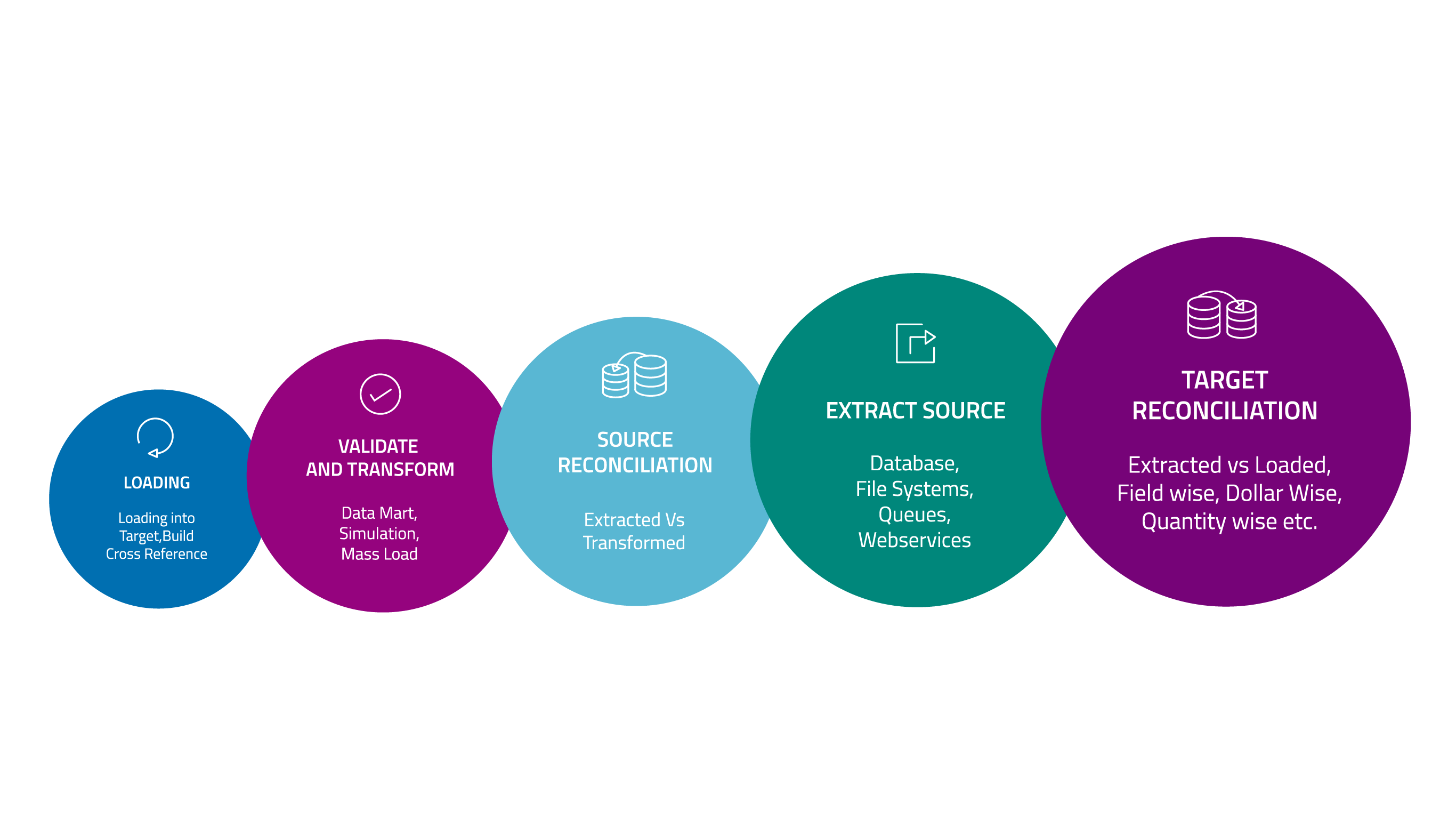End to End Data Reconciliation Solution