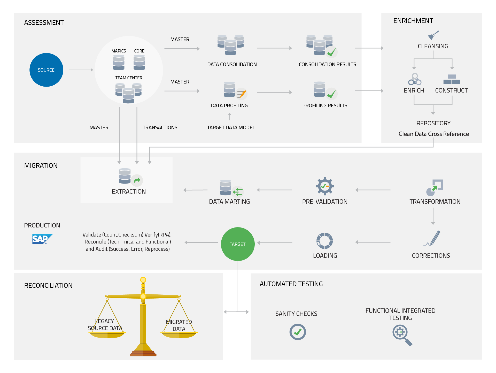 Sap Data Migration Steps