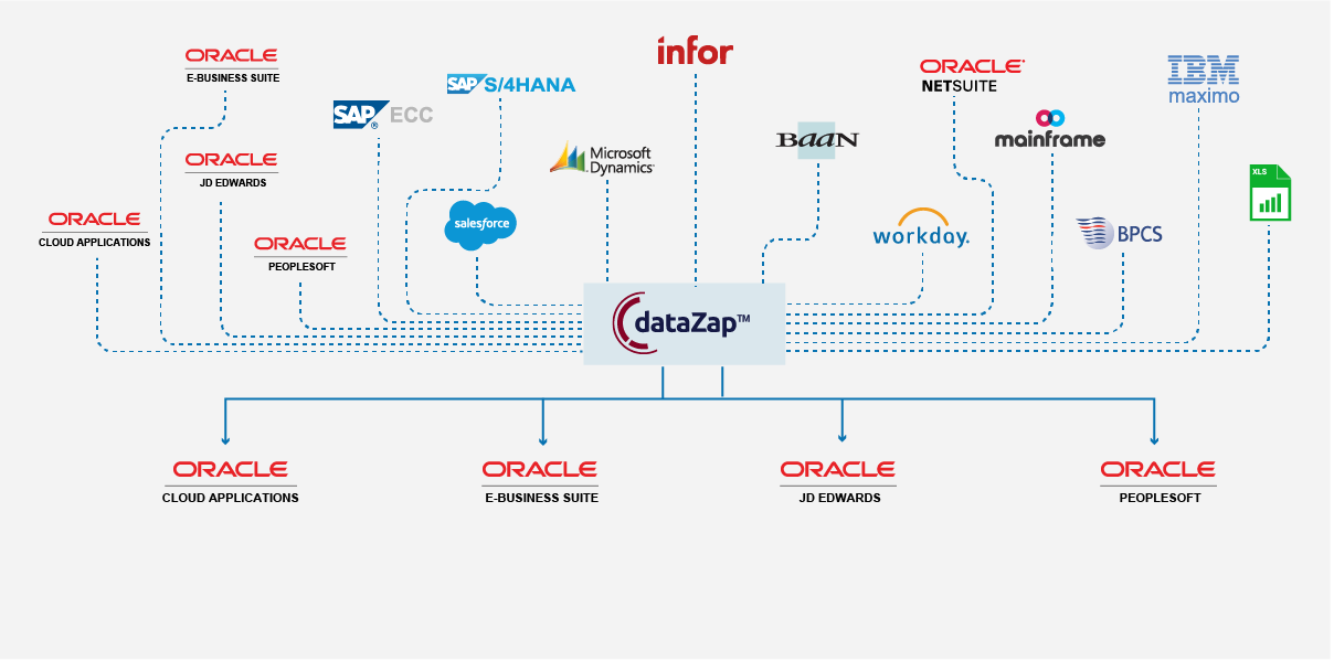 oracle on premise to cloud migration