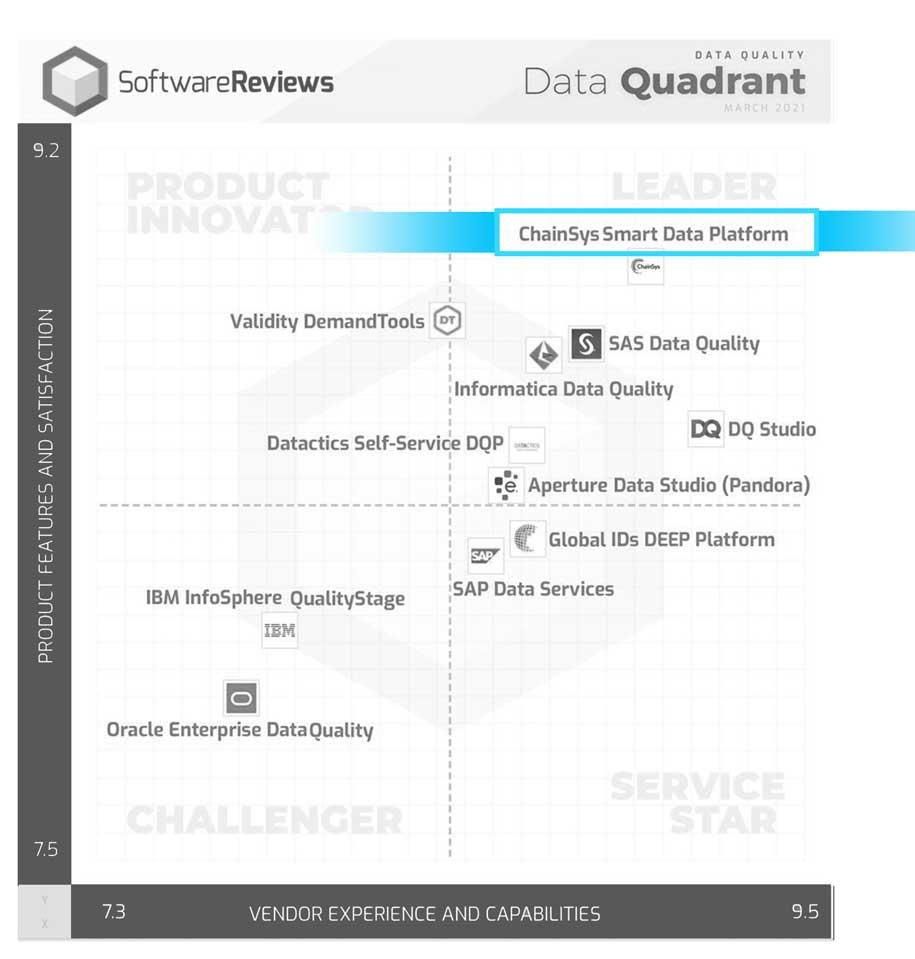 Software Reviews Quadrant for data quality management 2021