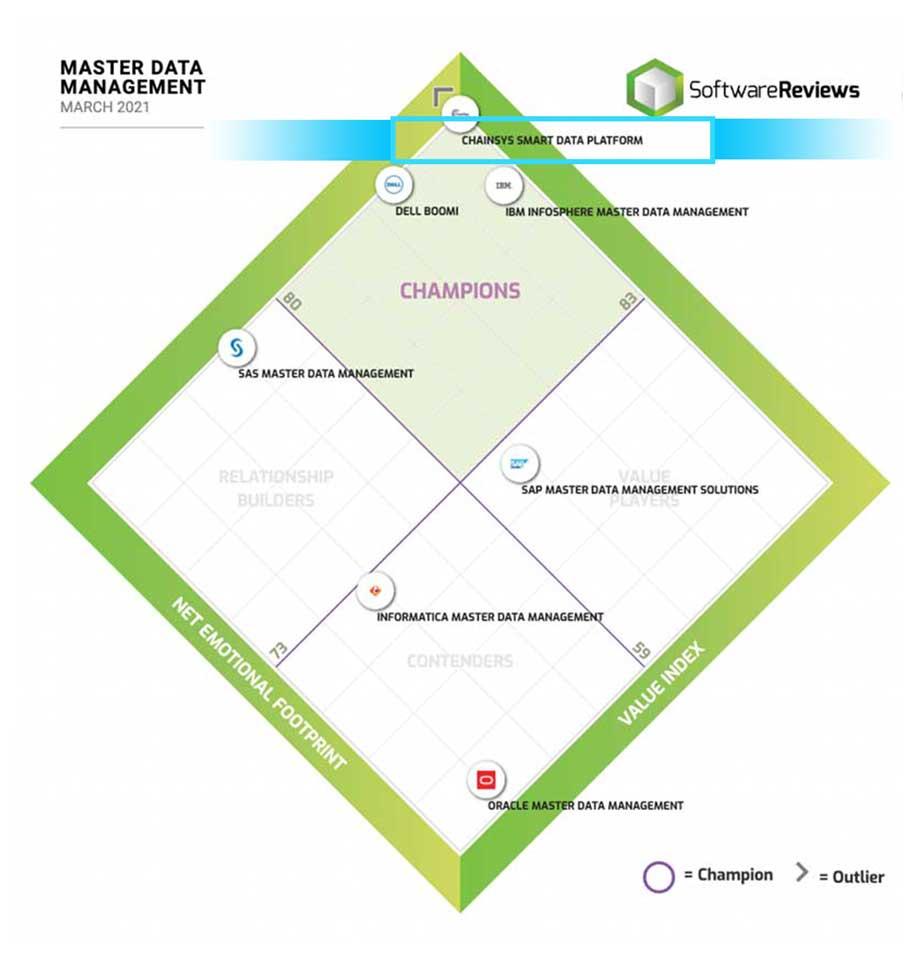 Master Data Management Quadrant 2021