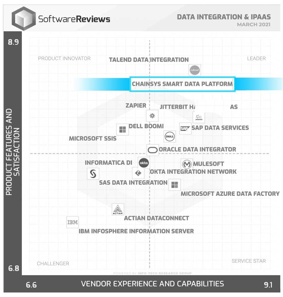 Quadrant for Data Integration Tools & iPaas