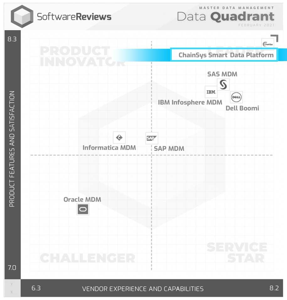 Software Reviews Quadrant for master data management 2021