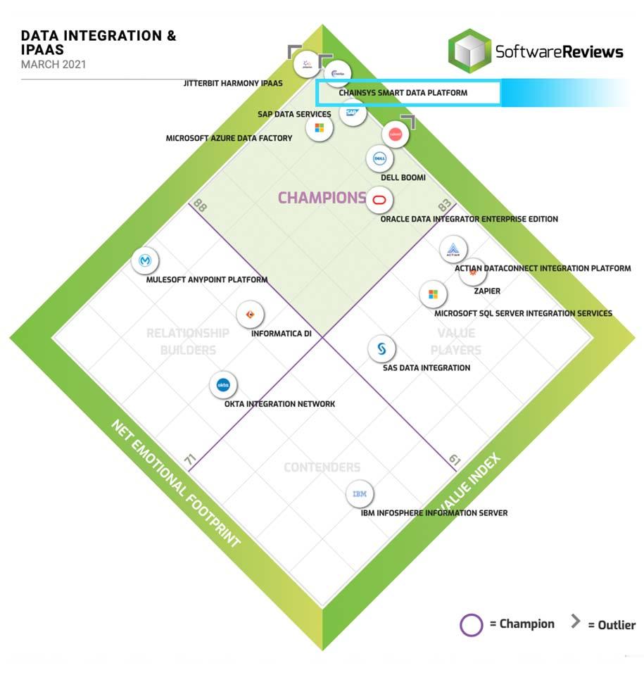 Data Integration Quadrant 2021
