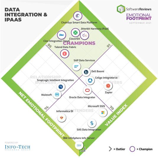 Data bracket challenge for smart data platform