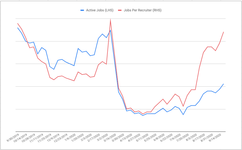 Active jobs and jobs per recruiter increasing