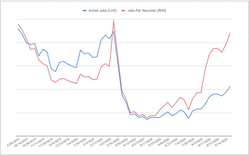 Active jobs and jobs per recruiter increasing